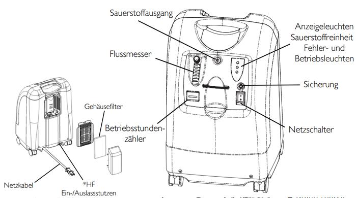 stationärer Sauerstoffkonzentrator