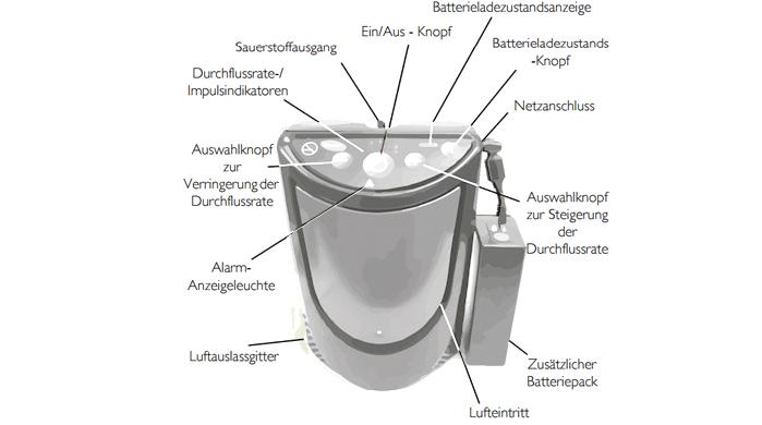 tragbarer Sauerstoffkonzentrator